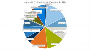 """Überblick über den Übertritt der """"studium MINT""""-AbsolventInnen in die Fakultäten der TUM (Grafik: Farnbacher, Datengrundlage: TUMonline Studierendenmanagement)"""