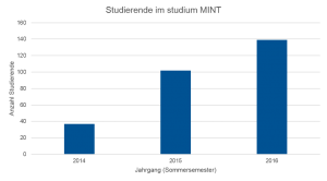 Anzahl der Studierenden bei studium MINT von 2014 bis 2016. (Grafik: Farnbacher; Datengrundlage TUMonline Bewerbermanagement)