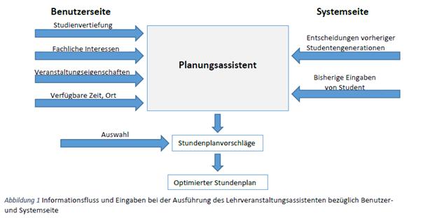 Grafik der Funktionsweise des Planungsassistenten