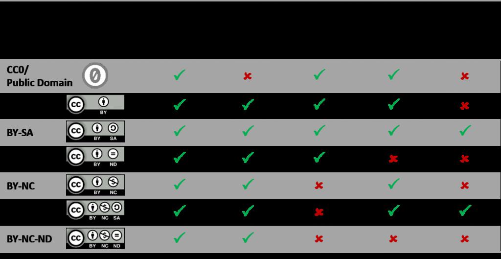Abbildung 2: Die Creative Commons Lizenzen im Überblick (Quelle: Burgert/TU München CC BY 4.0)