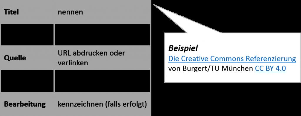 Abbildung 3: Die Creative Commons Referenzierung (Quelle: Burgert/TU München CC BY 4.0)