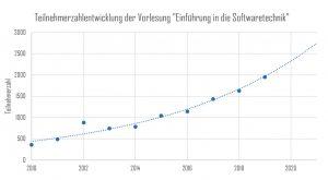"""Die Teilnehmerzahl der Grundlagenvorlesung """"Einführung in die Softwaretechnik"""" ist seit dem Jahr 2010 (363 Teilnehmer) stark gestiegen. Für das kommende Sommersemester 2019 werden knapp 2000 teilnehmende Studierende prognostiziert."""