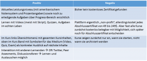 Vor- und Nachteile edX Tabelle